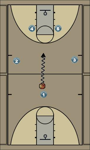 Basketball Play Post-up Play Man to Man Set offense