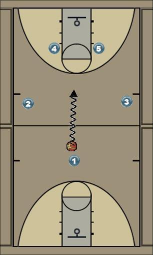 Basketball Play Post-up Play Man to Man Set offense
