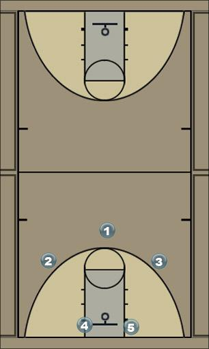 Basketball Play bulldog swing 1 Man to Man Offense