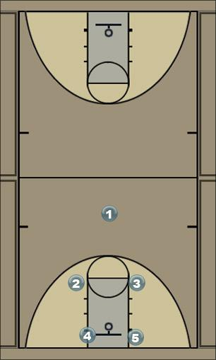 Basketball Play 3-2 halfcourt trap Defense