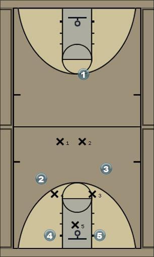 Basketball Play 2-2-1 half court press Defense