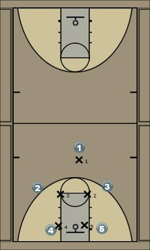 Basketball Play screen and move Man to Man Offense