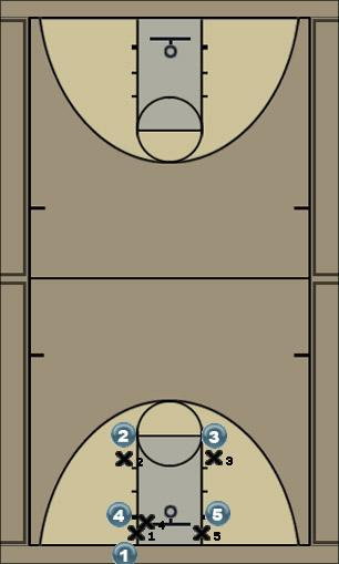 Basketball Play St Simon OOB Zone Baseline Out of Bounds offense