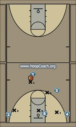 Basketball Play Dribble Drive-Pick and Roll Man to Man Offense
