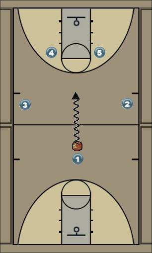 Basketball Play Post--up Man to Man Set offense
