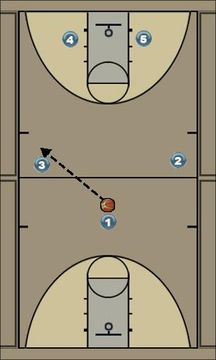 Basketball Play Fast offense play Man to Man Offense offense