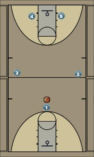 Basketball Play 3-point open Man to Man Set offense