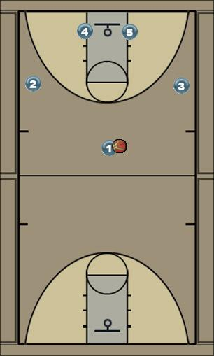 Basketball Play Patriot Uncategorized Plays offense