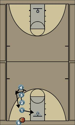Basketball Play StackHigh Man Baseline Out of Bounds Play
