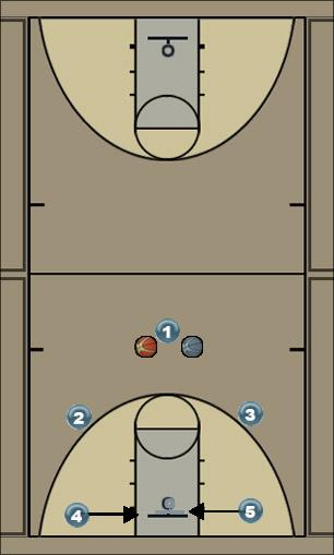 Basketball Play Xbox-Low Man to Man Offense