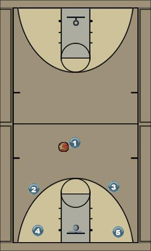 Basketball Play XboxSweep Man to Man Offense