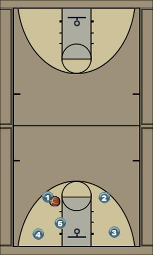 Basketball Play SMW2nd Motion Man to Man Offense