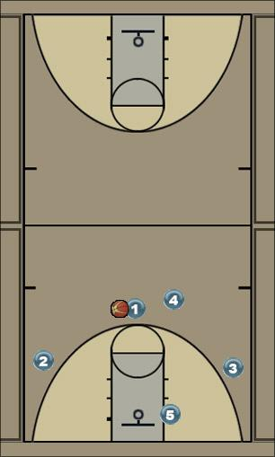 Basketball Play Motion offense Uncategorized Plays offense