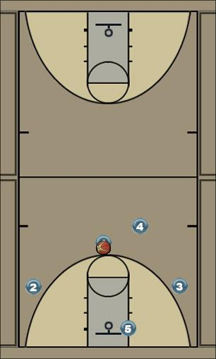 Basketball Play Motion Offense (2 on wing is open) Uncategorized Plays offense
