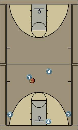 Basketball Play Chicago (first option) CJHS Tigers Uncategorized Plays offense