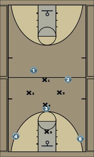 Basketball Play 13 Defense 1-3-1 trap