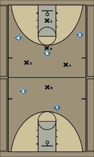 Basketball Play 1-3-1 Defense