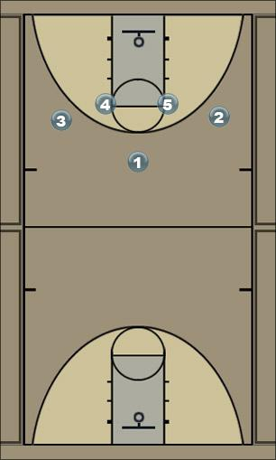 Basketball Play c basic Man to Man Set