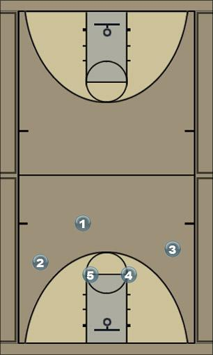 Basketball Play s post Man to Man Offense