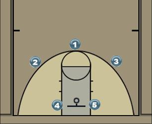 Basketball Play 22 Man to Man Set