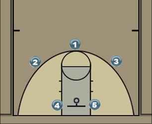 Basketball Play 22 Man to Man Set