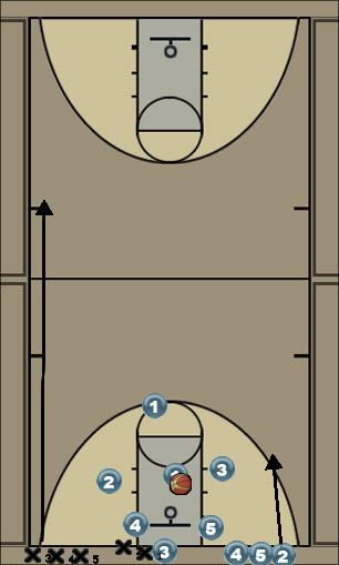 Basketball Play Rebond +Passes + Lay-up Uncategorized Plays offense