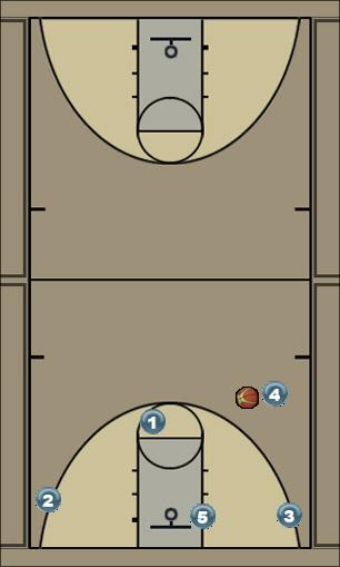 Basketball Play Aparadektoi 41 (me to 5) Man to Man Set
