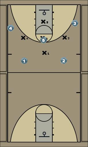 Basketball Play 1-3-1 Zone Offence R Wing Initiation Uncategorized Plays r wing initiation