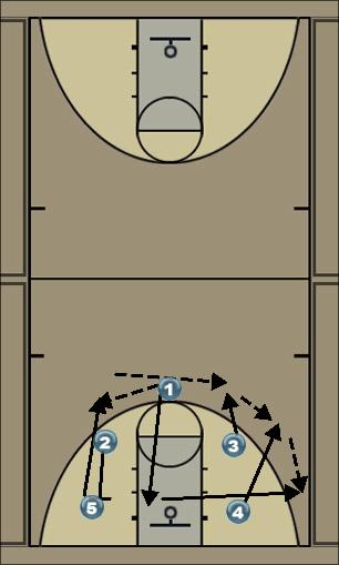 Basketball Play heat Man to Man Offense