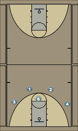 Basketball Play Tiger Wheel Man to Man Set