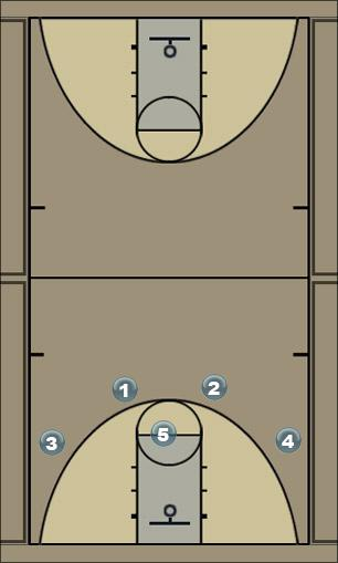 Basketball Play Blue/Gold Man to Man Offense