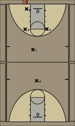 Basketball Play 1-2-1-1 Full Court Uncategorized Plays defense