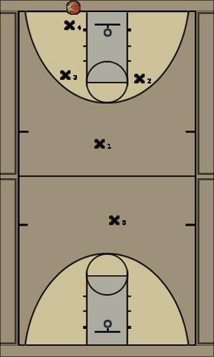 Basketball Play 1-2-1-1 Press Reverse Uncategorized Plays defense