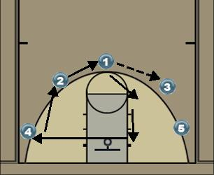 Basketball Play Spread Uncategorized Plays offense