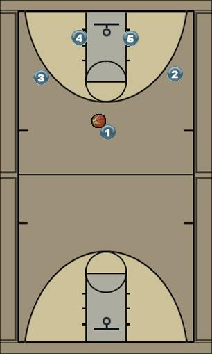 Basketball Play Base Zone Play