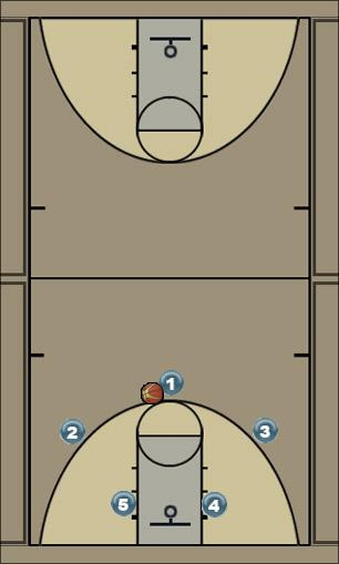 Basketball Play LCS-52(Red) Man to Man Offense