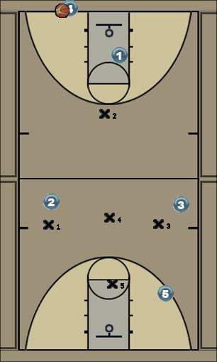 Basketball Play LCS-Abby (1-3-1 Press) Defense