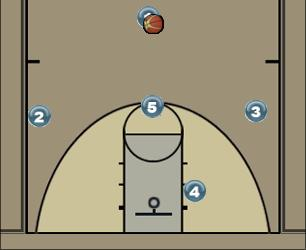 Basketball Play One Wing Score Man to Man Offense be