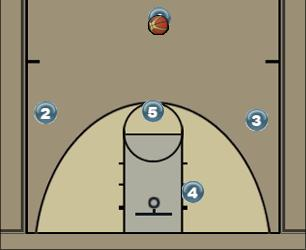 Basketball Play One High Pick Wing Score Man to Man Offense be