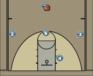 Basketball Play One Pick High Easy Score Man to Man Offense be