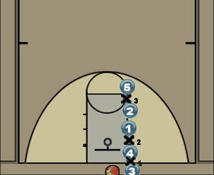 Basketball Play Man Baseline Out of Bounds Man Baseline Out of Bounds Play