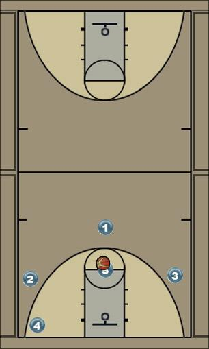 Basketball Play buckets Zone Play