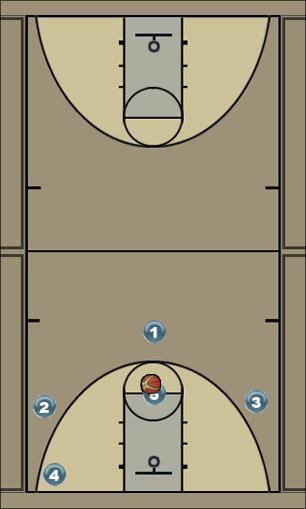Basketball Play buckets Zone Play