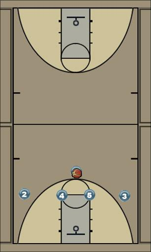 Basketball Play Options Man to Man Set
