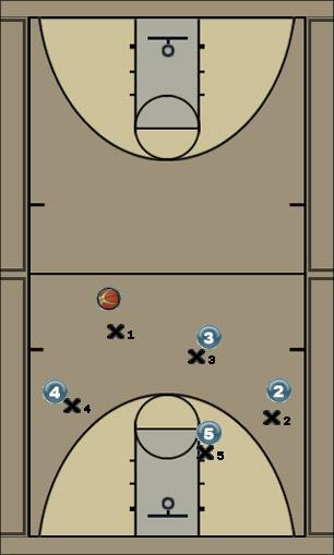 Basketball Play railroad drift easy Uncategorized Plays offense