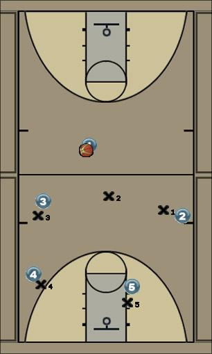 Basketball Play Wild Defense half court defense