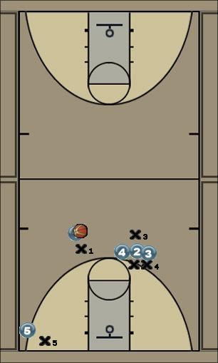 Basketball Play Stick Man to Man Offense offense, three pointer