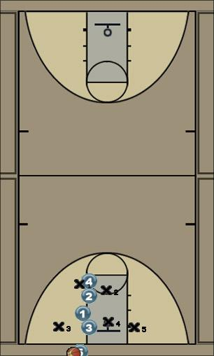 Basketball Play Wicked Zone Baseline Out of Bounds easy lay up