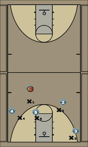 Basketball Play Stickman Man to Man Offense offense, three pointers