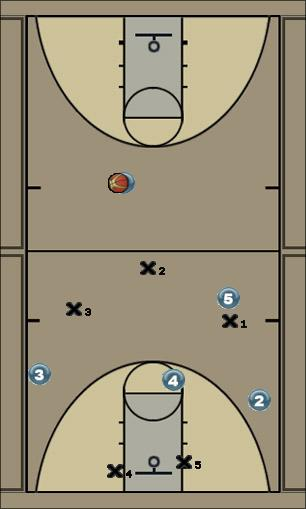 Basketball Play W Defense